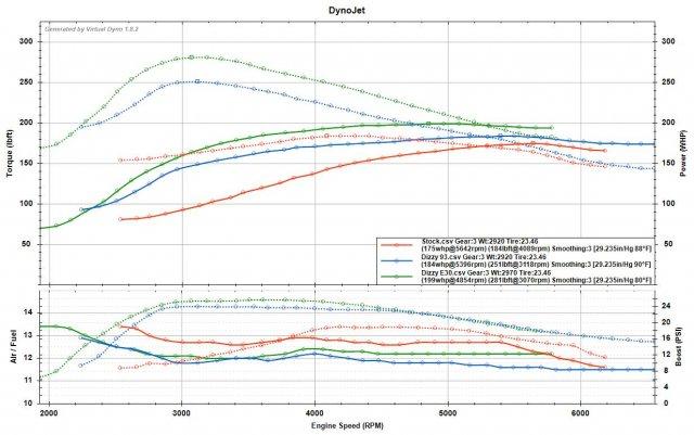 3rd Gear - Stock vs 93 Stage 1 vs E30.jpg