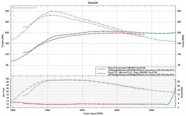 3rd Gear - E30 vs E30 Whoosh V3 IC.jpg